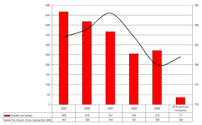 Le marché immobilier à Saumur est-il propice à un investissement ?